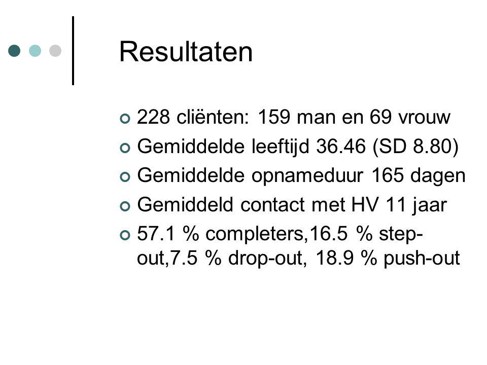 Resultaten 228 cliënten: 159 man en 69 vrouw Gemiddelde leeftijd 36.46 (SD 8.80) Gemiddelde opnameduur 165 dagen Gemiddeld contact met HV 11 jaar 57.1 % completers,16.5 % step- out,7.5 % drop-out, 18.9 % push-out