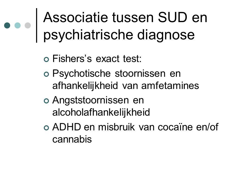 Associatie tussen SUD en psychiatrische diagnose Fishers's exact test: Psychotische stoornissen en afhankelijkheid van amfetamines Angststoornissen en alcoholafhankelijkheid ADHD en misbruik van cocaïne en/of cannabis