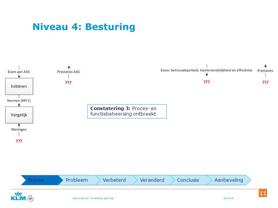 Niveau 4: Besturing 28-5-2016 11 Unaccompanied Minor-afhandelingsproces Constatering 3: Proces- en functiebeheersing ontbreekt ProcesProbleemVerbeterdVeranderdConclusieAanbeveling