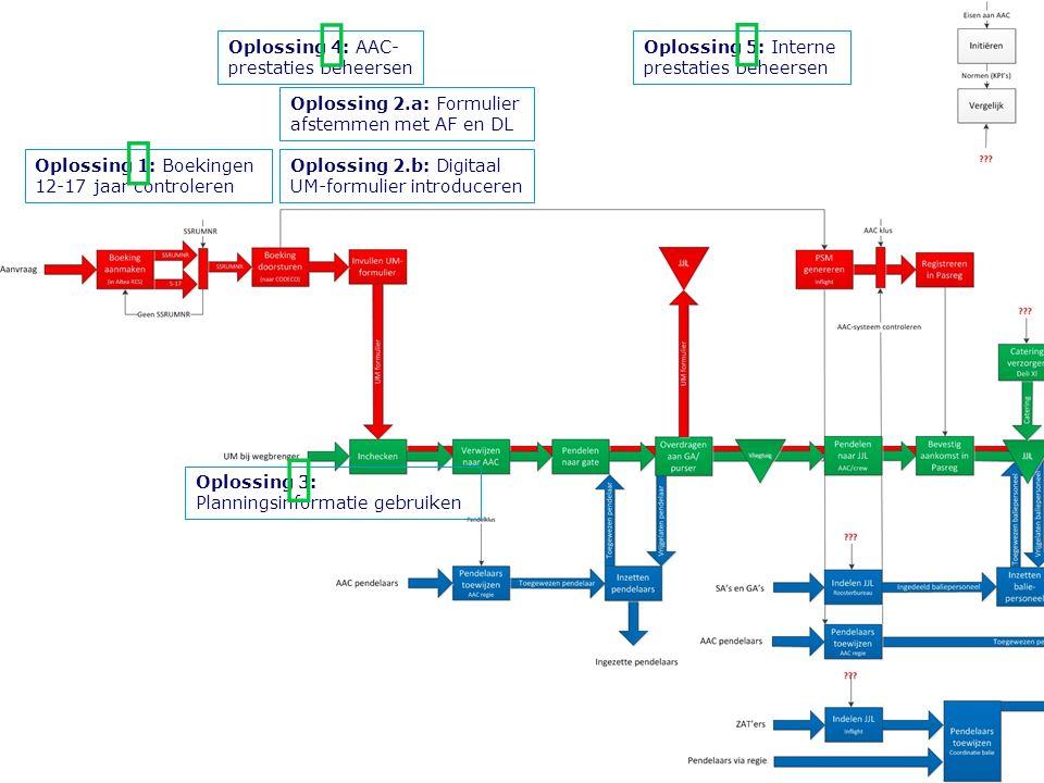 Oplossing 2.b: Digitaal UM-formulier introduceren Oplossing 1: Boekingen 12-17 jaar controleren Oplossing 3: Planningsinformatie gebruiken Oplossing 4: AAC- prestaties beheersen Oplossing 5: Interne prestaties beheersen Oplossing 2.a: Formulier afstemmen met AF en DL