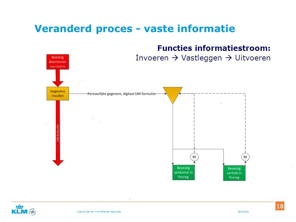 Functies informatiestroom: Invoeren  Vastleggen  Uitvoeren 28-5-2016 18 Unaccompanied Minor-afhandelingsproces Veranderd proces - vaste informatie