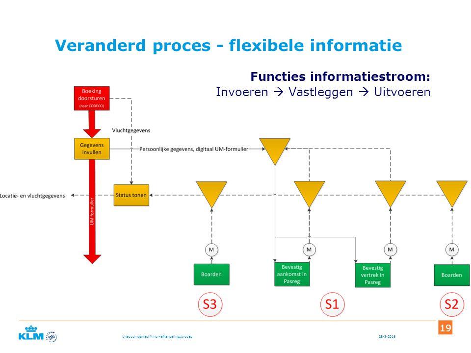Functies informatiestroom: Invoeren  Vastleggen  Uitvoeren 28-5-2016 19 Unaccompanied Minor-afhandelingsproces Veranderd proces - flexibele informatie