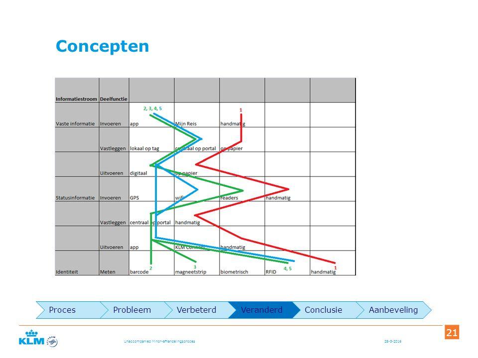 Concepten 28-5-2016 21 Unaccompanied Minor-afhandelingsproces ProcesProbleemVerbeterdVeranderdConclusieAanbeveling
