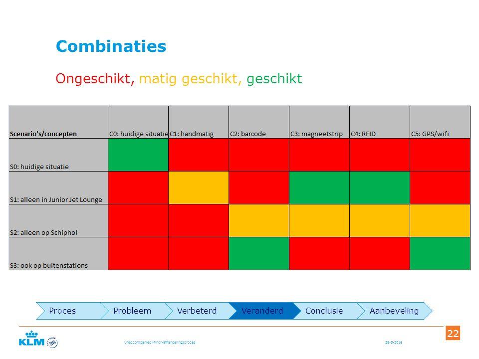Combinaties 28-5-2016Unaccompanied Minor-afhandelingsproces 22 Ongeschikt, matig geschikt, geschikt ProcesProbleemVerbeterdVeranderdConclusieAanbeveling