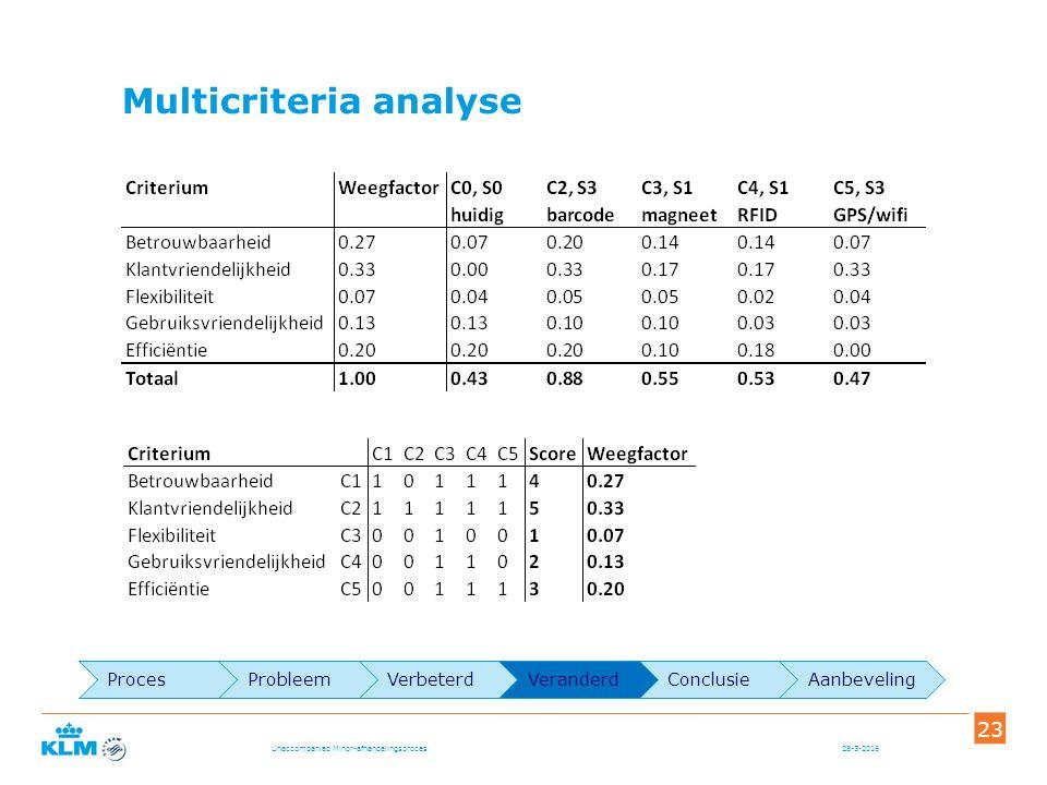 Multicriteria analyse 28-5-2016Unaccompanied Minor-afhandelingsproces 23 ProcesProbleemVerbeterdVeranderdConclusieAanbeveling