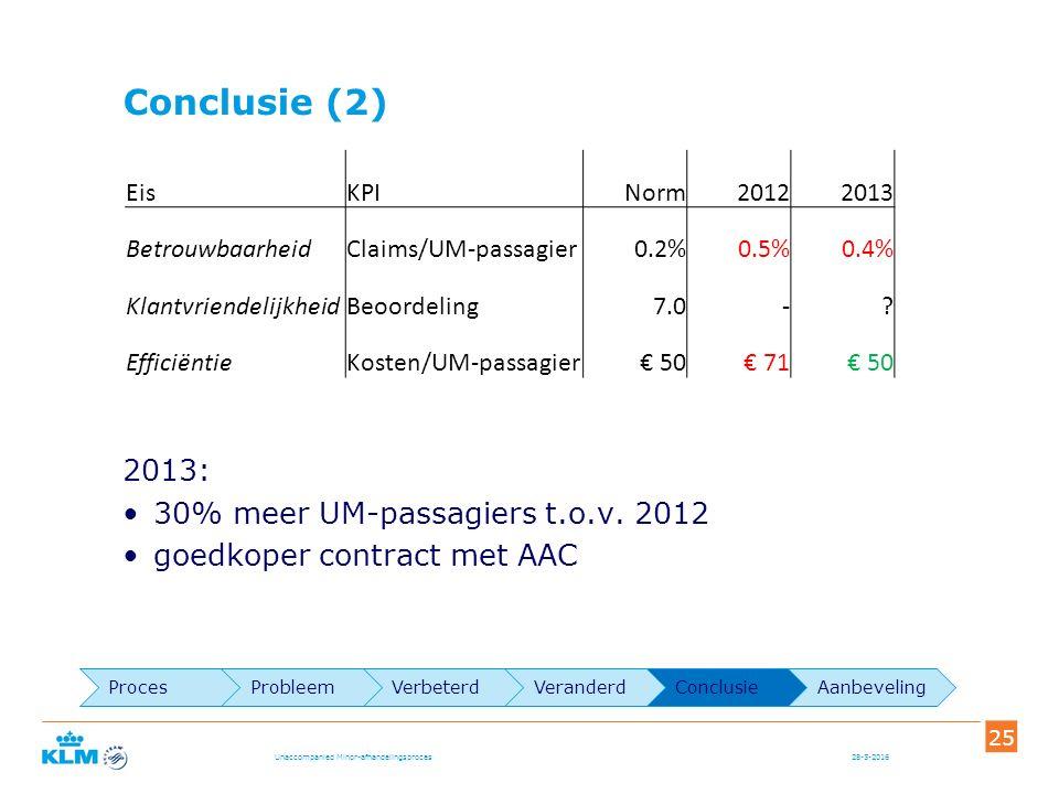 Conclusie (2) 2013: 30% meer UM-passagiers t.o.v.