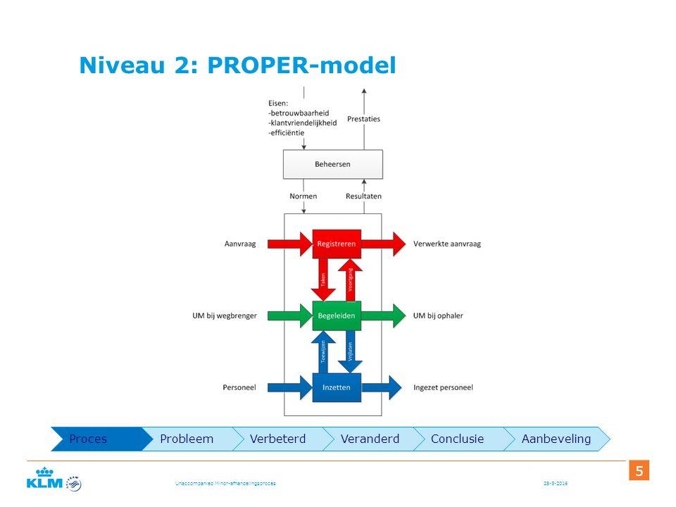 Niveau 2: PROPER-model 28-5-2016 5 Unaccompanied Minor-afhandelingsproces ProcesProbleemVerbeterdVeranderdConclusieAanbeveling
