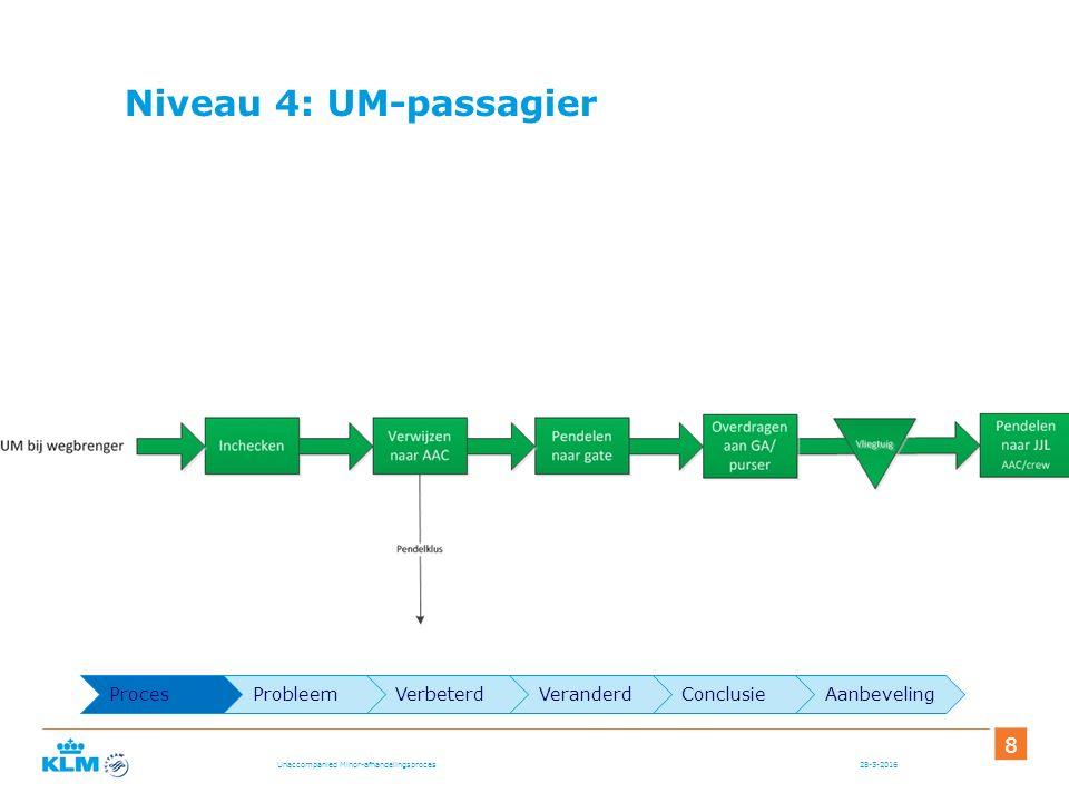 Niveau 4: UM-passagier 28-5-2016 8 Unaccompanied Minor-afhandelingsproces ProcesProbleemVerbeterdVeranderdConclusieAanbeveling