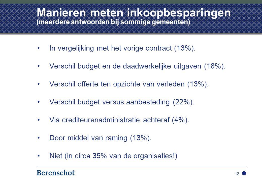 Manieren meten inkoopbesparingen (meerdere antwoorden bij sommige gemeenten) In vergelijking met het vorige contract (13%).