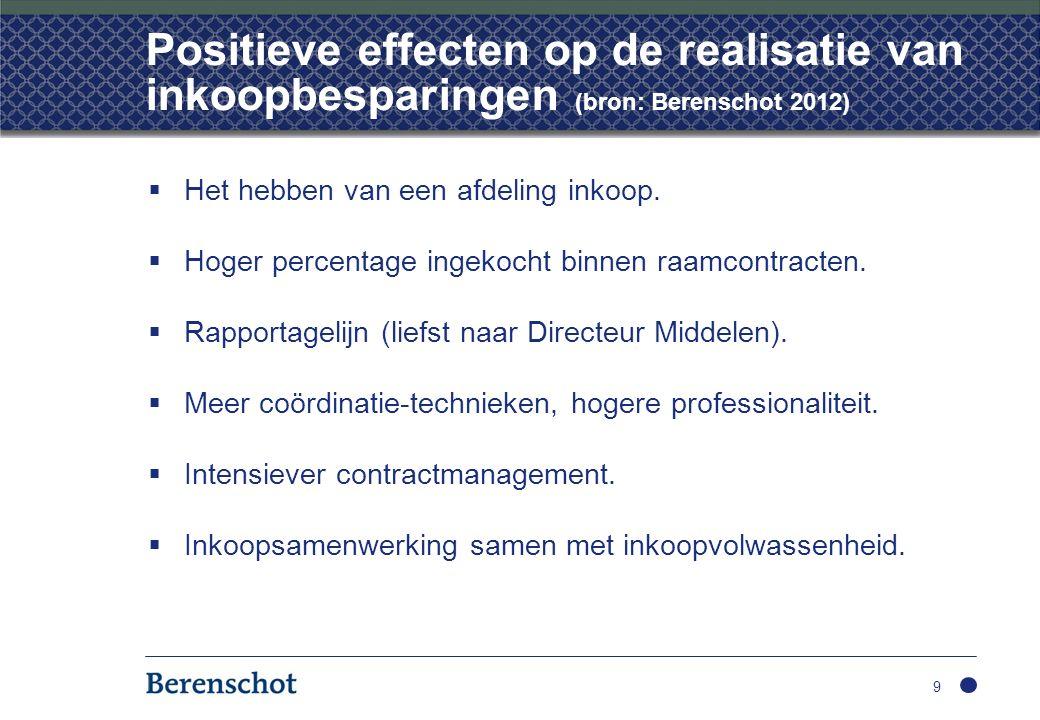 Positieve effecten op de realisatie van inkoopbesparingen (bron: Berenschot 2012)  Het hebben van een afdeling inkoop.