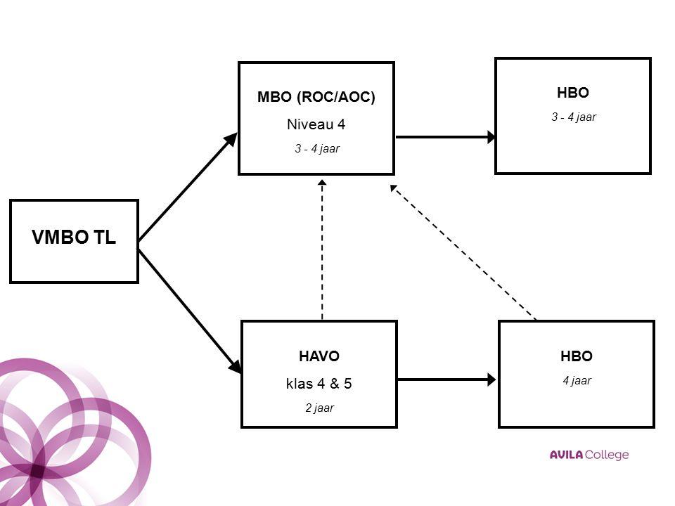 MBO (ROC/AOC) Niveau 4 3 - 4 jaar VMBO TL HAVO klas 4 & 5 2 jaar HBO 3 - 4 jaar HBO 4 jaar