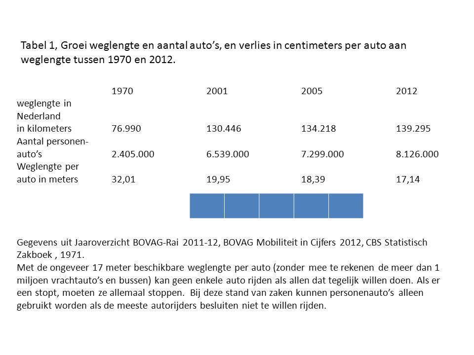 1970200120052012 weglengte in Nederland in kilometers76.990130.446134.218139.295 Aantal personen- auto's 2.405.0006.539.0007.299.0008.126.000 Weglengte per auto in meters32,0119,9518,3917,14 Gegevens uit Jaaroverzicht BOVAG-Rai 2011-12, BOVAG Mobiliteit in Cijfers 2012, CBS Statistisch Zakboek, 1971.