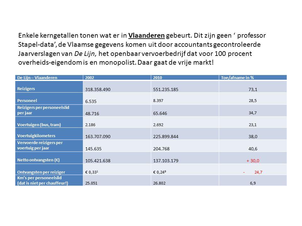 De Lijn – Vlaanderen20022010Toe/afname in % Reizigers 318.358.490551.235.18573,1 Personeel 6.535 8.397 28,5 Reizigers per personeelslid per jaar 48.716 65.646 34,7 Voertuigen (bus, tram) 2.186 2.692 23,1 Voertuigkilometers 163.707.090 225.899.844 38,0 Vervoerde reizigers per voertuig per jaar 145.635 204.768 40,6 Netto ontvangsten (€) 105.421.638 137.103.179 + 30,0 Ontvangsten per reiziger € 0,33 1 € 0,24 9 - 24,7 Km's per personeelslid (dat is niet per chauffeur!) 25.051 26.802 6,9 Enkele kerngetallen tonen wat er in Vlaanderen gebeurt.