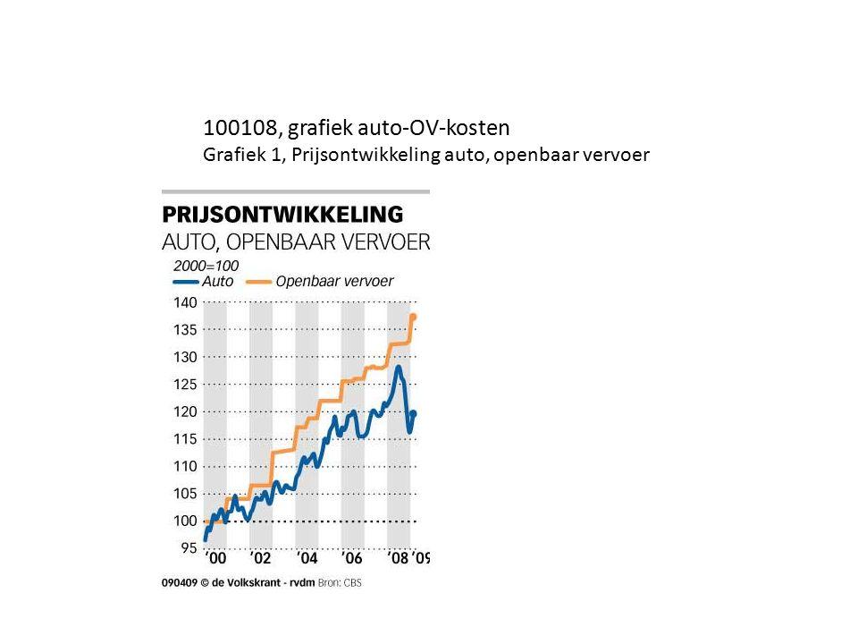 100108, grafiek auto-OV-kosten Grafiek 1, Prijsontwikkeling auto, openbaar vervoer