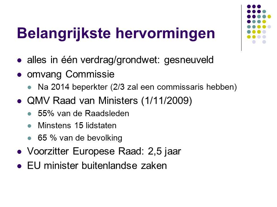 Belangrijkste hervormingen alles in één verdrag/grondwet: gesneuveld omvang Commissie Na 2014 beperkter (2/3 zal een commissaris hebben) QMV Raad van Ministers (1/11/2009) 55% van de Raadsleden Minstens 15 lidstaten 65 % van de bevolking Voorzitter Europese Raad: 2,5 jaar EU minister buitenlandse zaken