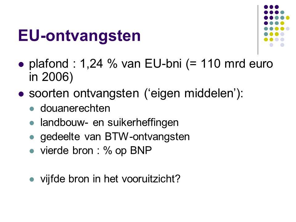 EU-ontvangsten plafond : 1,24 % van EU-bni (= 110 mrd euro in 2006) soorten ontvangsten ('eigen middelen'): douanerechten landbouw- en suikerheffingen gedeelte van BTW-ontvangsten vierde bron : % op BNP vijfde bron in het vooruitzicht