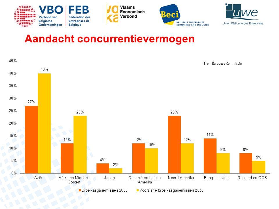 6)Toegang tot materialen / Afval & recyclage Afval & recyclage Herziening afvalstrategie 2010; Best practices België inzake recyclage Europeaniseren; Afstemming met REACH wetgeving: Grondstoffentoegang (dikwijls uit recuperatiemarkten) efficiënt te garanderen voor Belgische industrie; M.b.t.