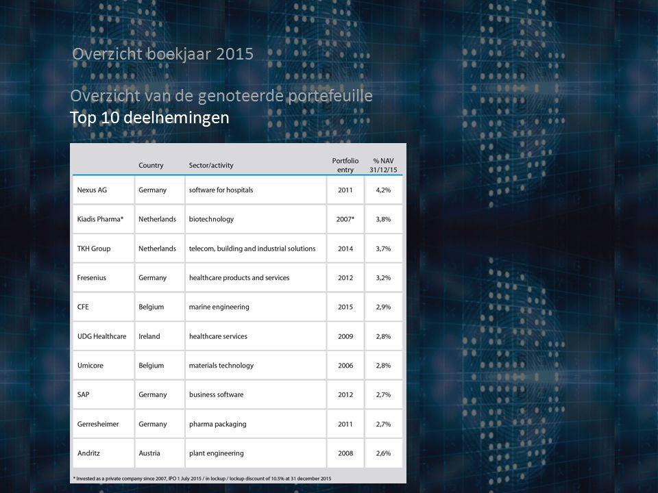 Overzicht boekjaar 2015 Overzicht van de genoteerde portefeuille Top 10 deelnemingen