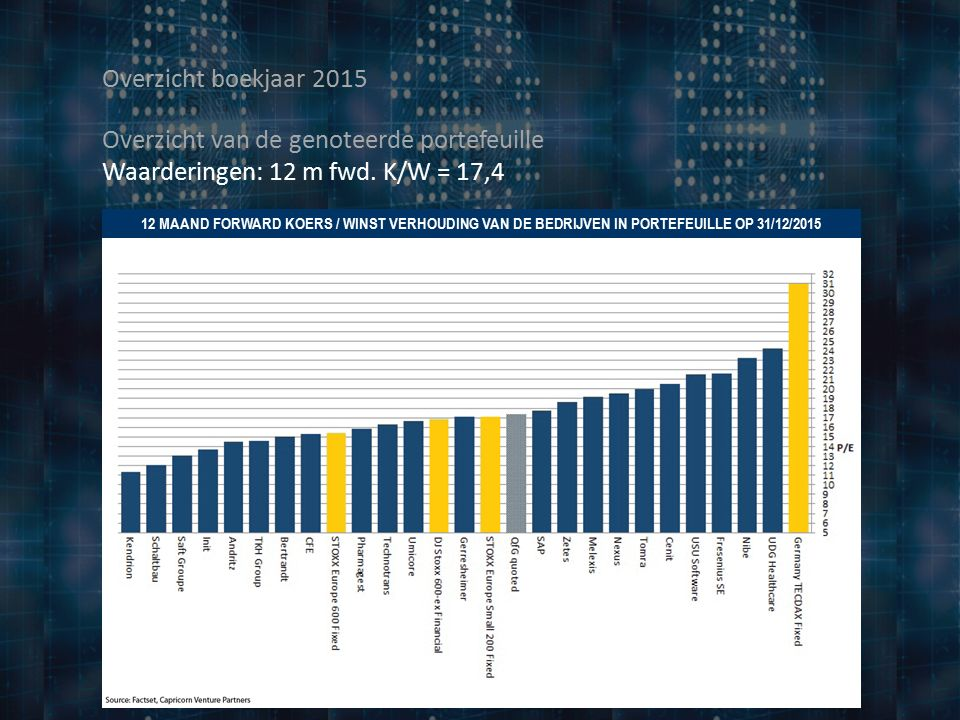 Overzicht boekjaar 2015 12 MAAND FORWARD KOERS / WINST VERHOUDING VAN DE BEDRIJVEN IN PORTEFEUILLE OP 31/12/2015 Overzicht van de genoteerde portefeuille Waarderingen: 12 m fwd.