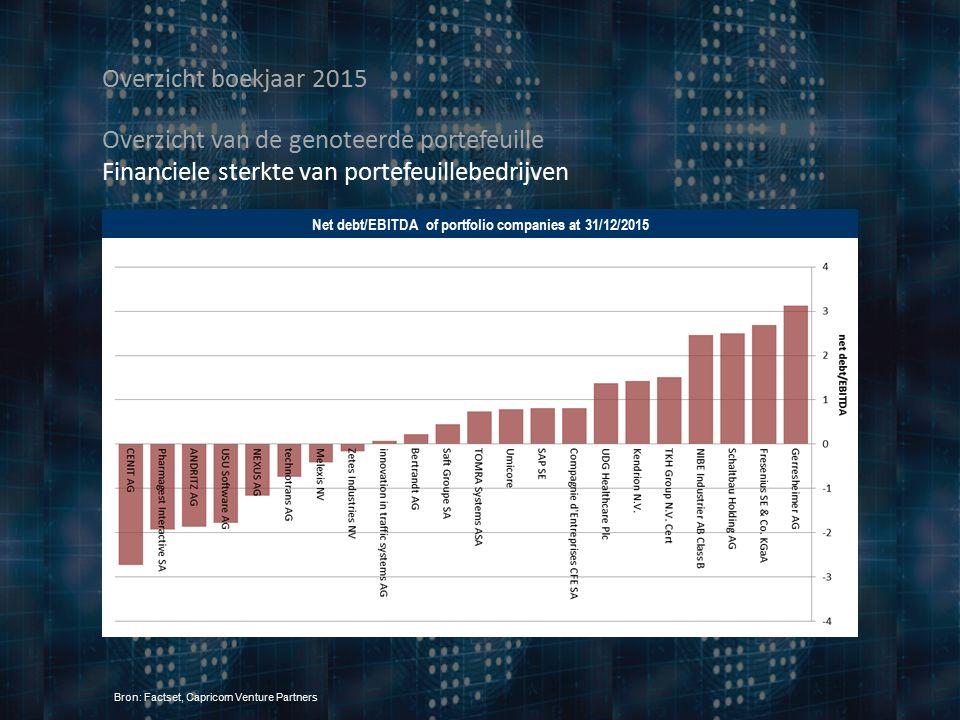Overzicht boekjaar 2015 Net debt/EBITDA of portfolio companies at 31/12/2015 Bron: Factset, Capricorn Venture Partners Overzicht van de genoteerde portefeuille Financiele sterkte van portefeuillebedrijven