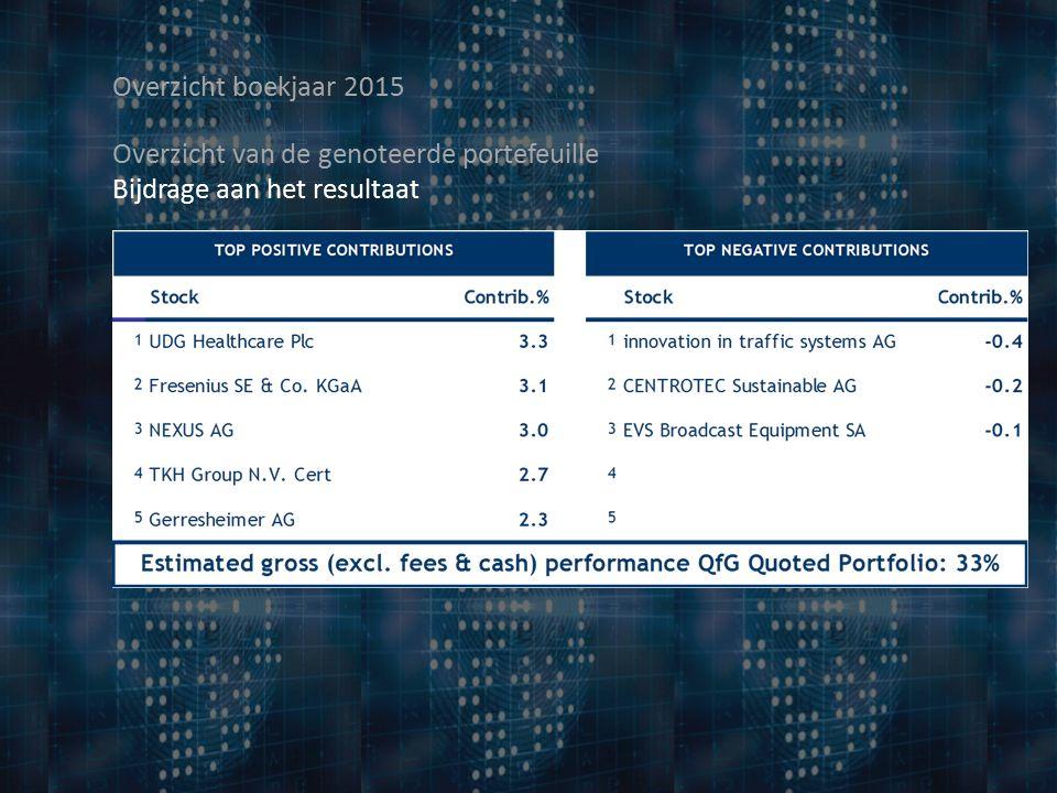 Overzicht boekjaar 2015 Overzicht van de genoteerde portefeuille Bijdrage aan het resultaat