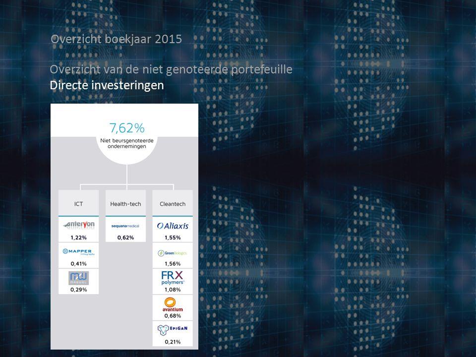 Overzicht boekjaar 2015 Overzicht van de niet genoteerde portefeuille Directe investeringen