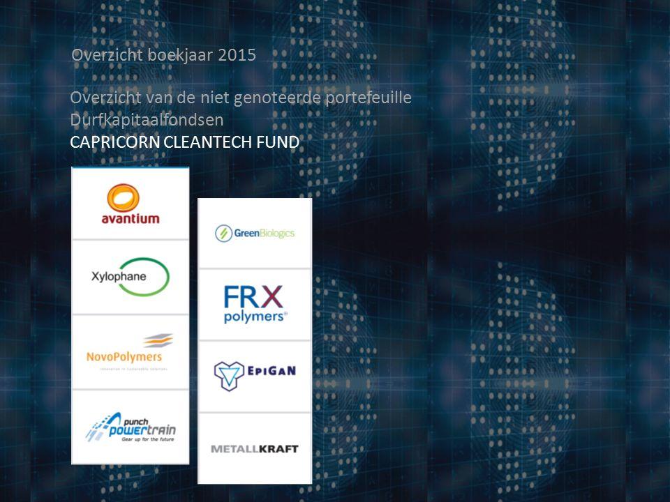 Overzicht boekjaar 2015 Overzicht van de niet genoteerde portefeuille Durfkapitaalfondsen CAPRICORN CLEANTECH FUND