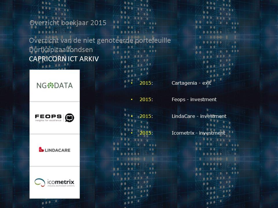 Overzicht boekjaar 2015 Overzicht van de niet genoteerde portefeuille Durfkapitaalfondsen CAPRICORN ICT ARKIV 2015: Cartagenia - exit 2015: Feops - investment 2015: LindaCare - investment 2015: Icometrix - investment