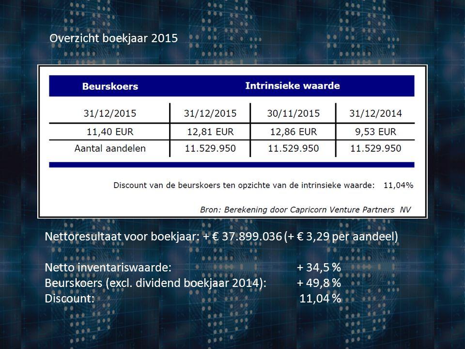 Overzicht boekjaar 2015 Nettoresultaat voor boekjaar: + € 37.899.036 (+ € 3,29 per aandeel) Netto inventariswaarde: + 34,5 % Beurskoers (excl.