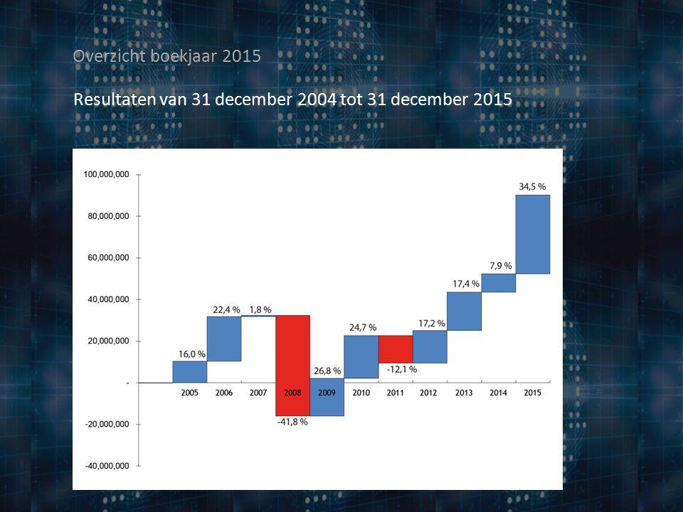Overzicht boekjaar 2015 Resultaten van 31 december 2004 tot 31 december 2015 16,0 % 22,4 % 1,8 % -41,8% 26,8 % -12,1% 17,2% 24,7% 17,4%