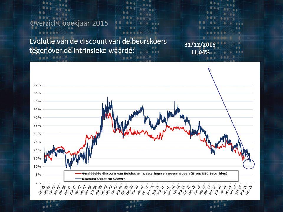Evolutie van de discount van de beurskoers tegenover de intrinsieke waarde: Overzicht boekjaar 2015 31/12/2015 11,04%