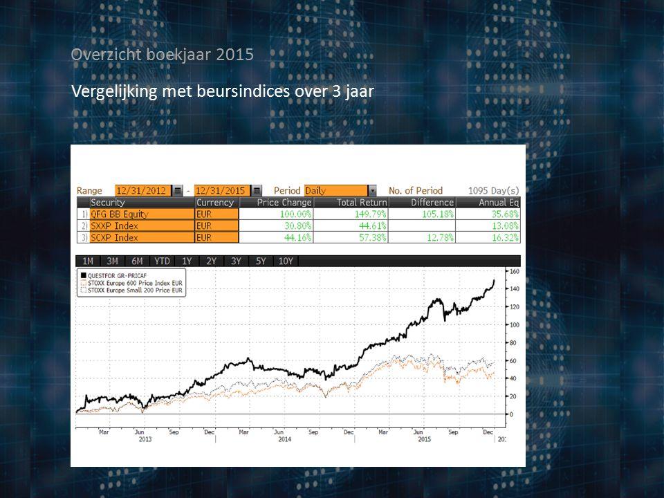 Overzicht boekjaar 2015 Vergelijking met beursindices over 3 jaar