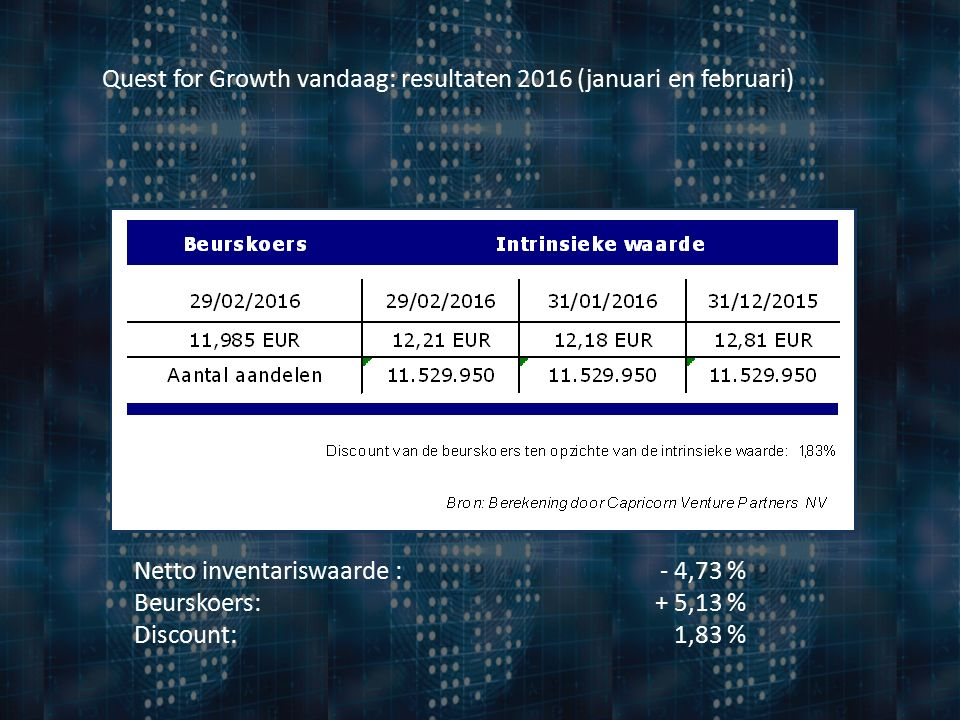 Quest for Growth vandaag: resultaten 2016 (januari en februari) Netto inventariswaarde : - 4,73 % Beurskoers:+ 5,13 % Discount:1,83 %