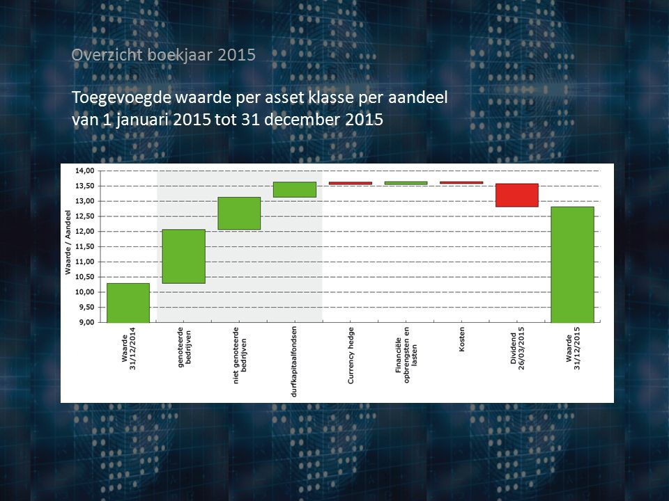 Overzicht boekjaar 2015 Overzicht van de niet genoteerde portefeuille Durfkapitaalfondsen CAPRICORN HEALTH-TECH FUND 2015: ConfoTherapeutics - investment 2015: Euroscreen - investment 2015: Diagenode - investment