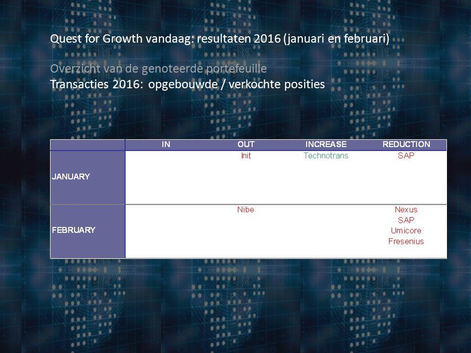Overzicht van de genoteerde portefeuille Transacties 2016: opgebouwde / verkochte posities Quest for Growth vandaag: resultaten 2016 (januari en februari)