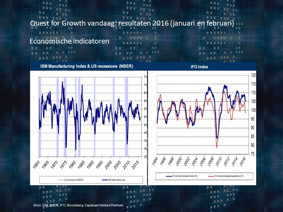 Quest for Growth vandaag: resultaten 2016 (januari en februari) Economische indicatoren ISM Manufacturing Index & US recessions (NBER) IFO index Bron: ISM, NBER, IFO, Bloomberg, Capricorn Venture Partners