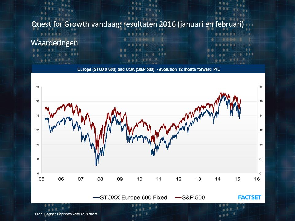 Quest for Growth vandaag: resultaten 2016 (januari en februari) Waarderingen Europe (STOXX 600) and USA (S&P 500) - evolution 12 month forward P/E Bron: Factset, Capricorn Venture Partners