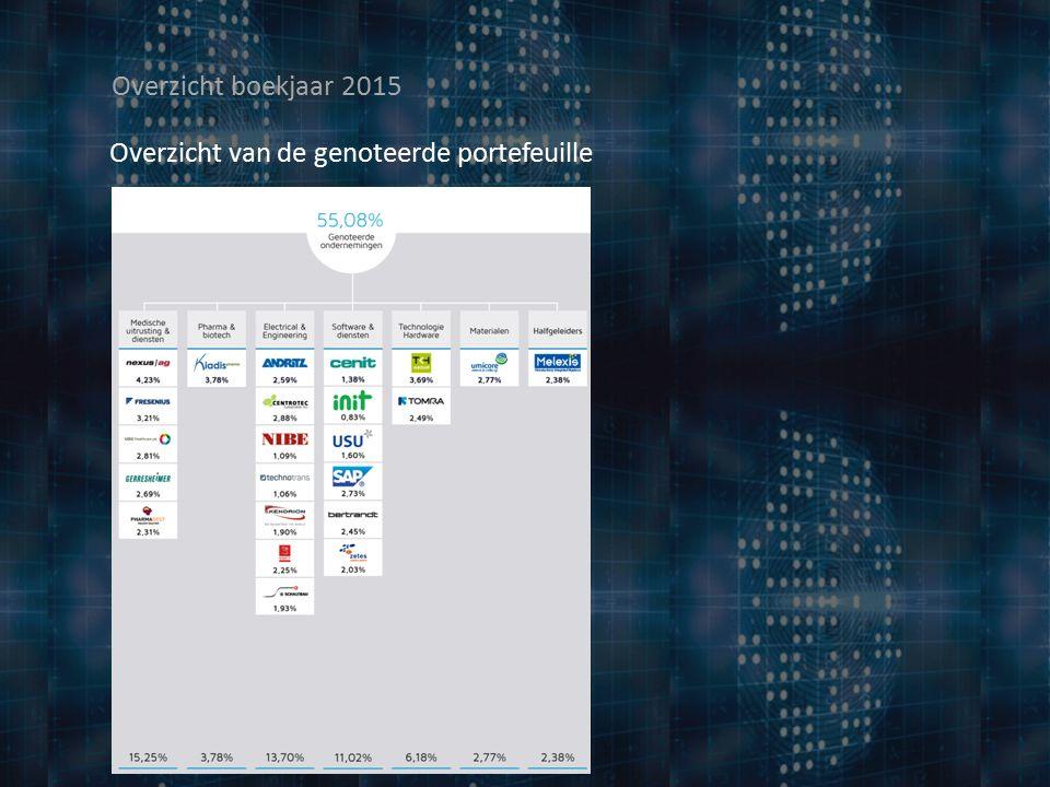 Overzicht boekjaar 2015 Voorstel tot dividend over boekjaar 2015  Bruto dividend per gewoon aandeel: € 2,73  Netto dividend per gewoon aandeel: € 2,70