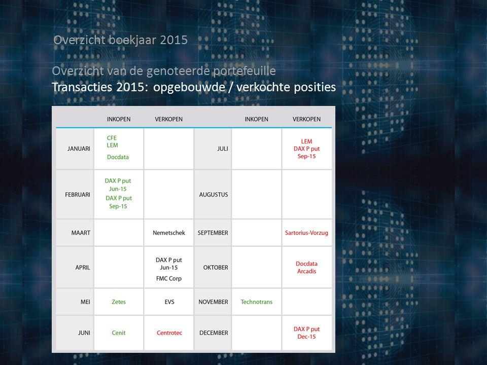 Overzicht boekjaar 2015 Overzicht van de genoteerde portefeuille Transacties 2015: opgebouwde / verkochte posities