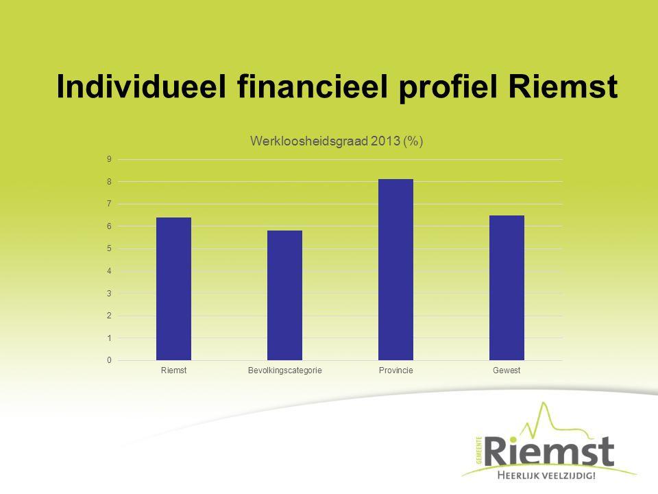 Individueel financieel profiel Riemst