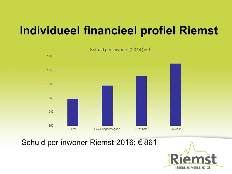 Schuld per inwoner Riemst 2016: € 861