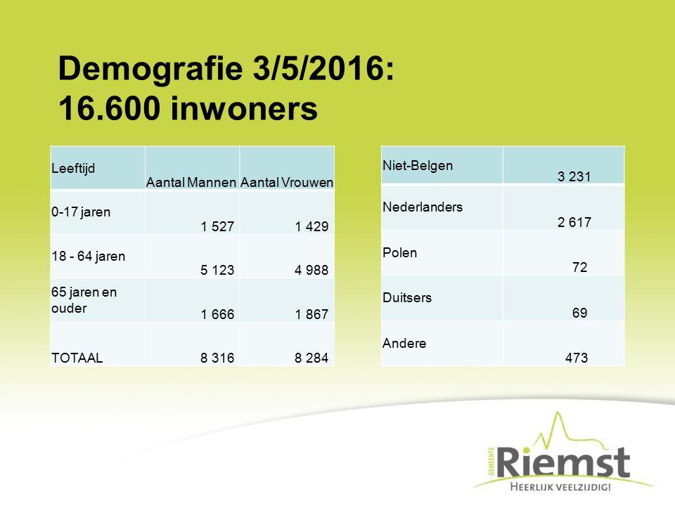 Demografie 3/5/2016: 16.600 inwoners Niet-Belgen 3 231 Nederlanders 2 617 Polen 72 Duitsers 69 Andere 473 Leeftijd Aantal MannenAantal Vrouwen 0-17 ja