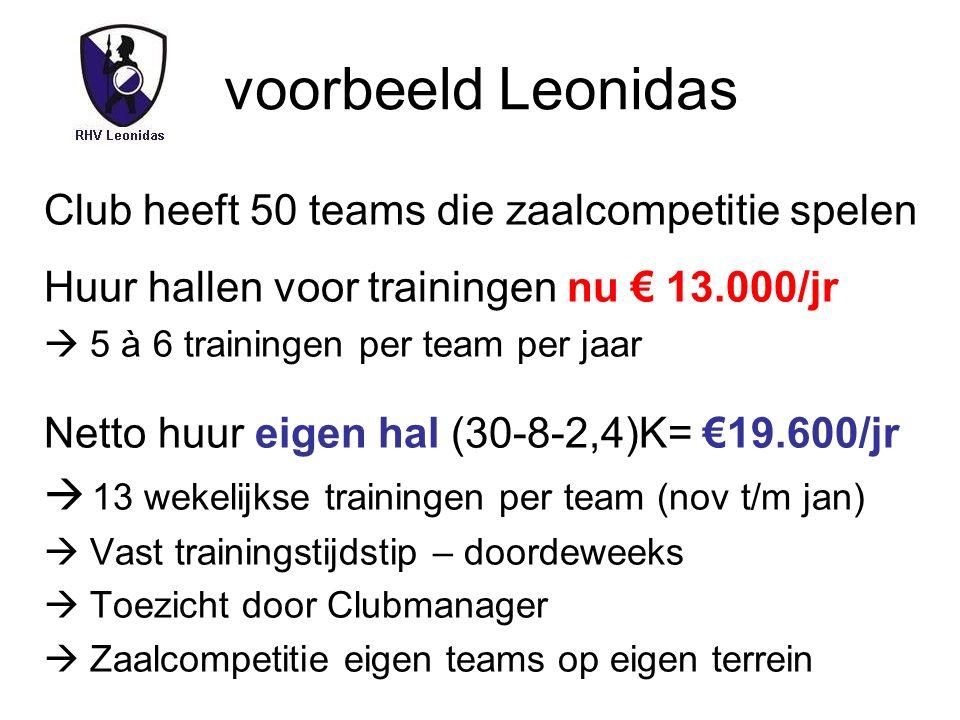 voorbeeld Leonidas Club heeft 50 teams die zaalcompetitie spelen Huur hallen voor trainingen nu € 13.000/jr  5 à 6 trainingen per team per jaar Netto huur eigen hal (30-8-2,4)K= €19.600/jr  13 wekelijkse trainingen per team (nov t/m jan)  Vast trainingstijdstip – doordeweeks  Toezicht door Clubmanager  Zaalcompetitie eigen teams op eigen terrein