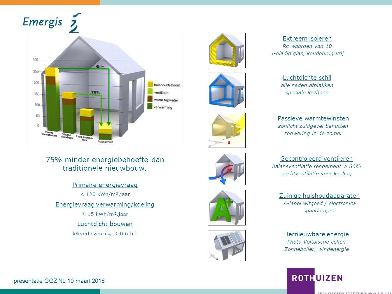 75% minder energiebehoefte dan traditionele nieuwbouw. Primaire energievraag < 120 kWh/m².jaar Energievraag verwarming/koeling < 15 kWh/m².jaar Luchtd