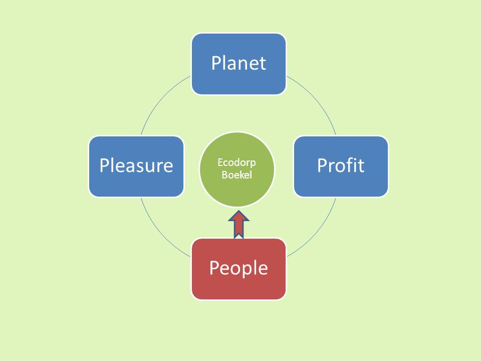 Ecodorp Boekel PlanetProfitPeoplePleasure