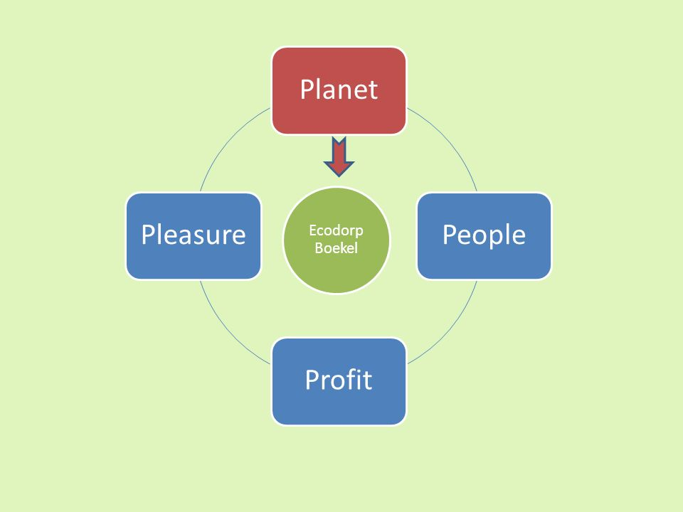 PlanetPeopleProfitPleasure Ecodorp Boekel