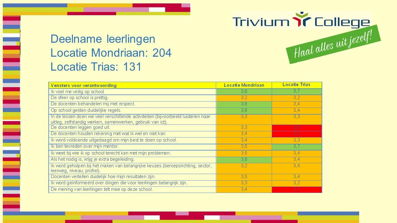 Deelname leerlingen Locatie Mondriaan: 204 Locatie Trias: 131