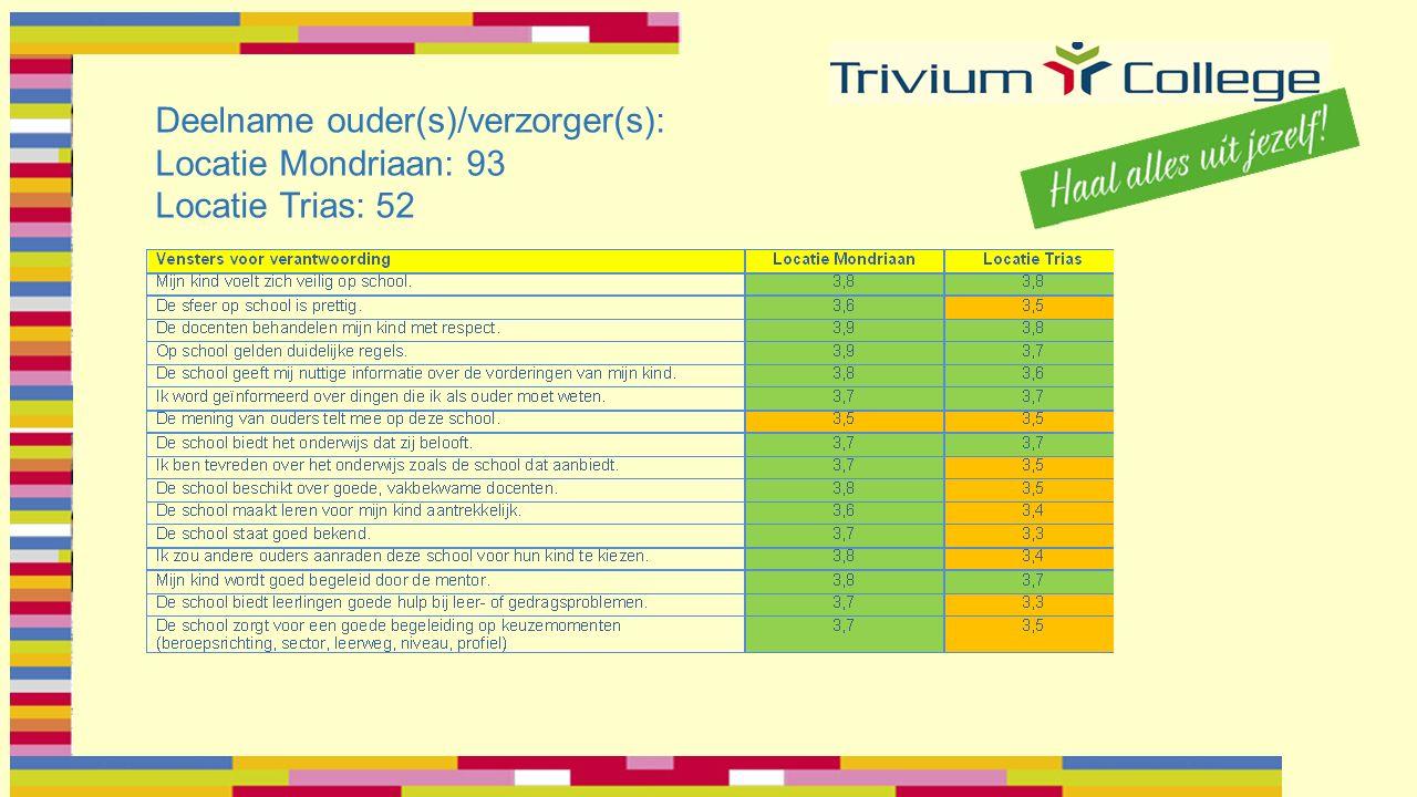 Deelname ouder(s)/verzorger(s): Locatie Mondriaan: 93 Locatie Trias: 52