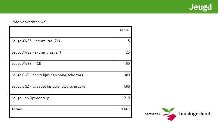 Jeugd Aantal Jeugd AWBZ – intramuraal ZiN5 Jeugd AWBZ – extramuraal ZiN25 Jeugd AWBZ - PGB100 Jeugd GGZ – eerstelijns psychologische zorg300 Jeugd GGZ