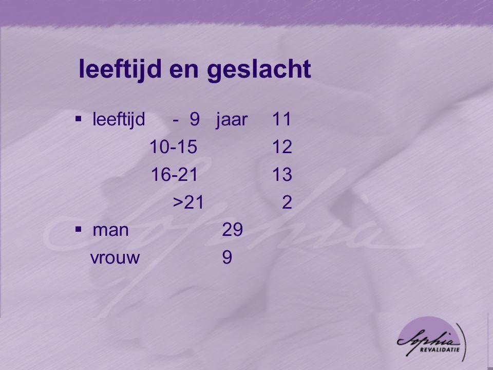 leeftijd en geslacht  leeftijd- 9 jaar11 10-1512 16-2113 >21 2  man29 vrouw 9